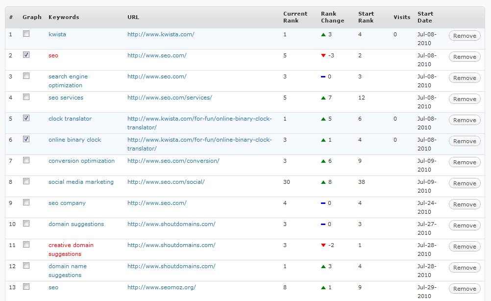 Wordpress SEO Rank Reporter plugin